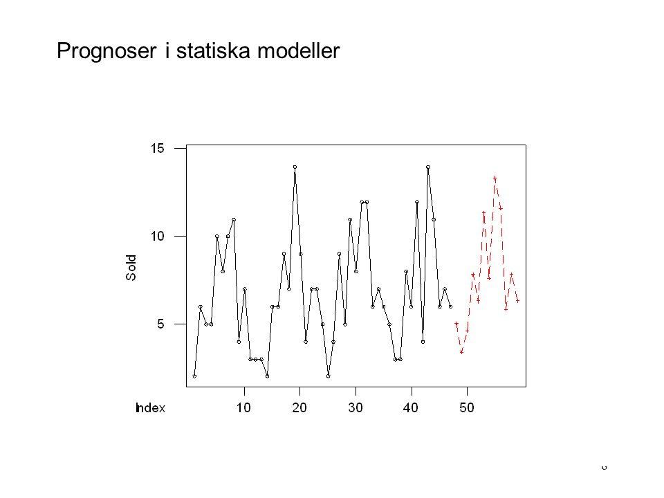9 Prognoser i tidsserieregressionen Predictor Coef Constant 3.6491 time 0.02851 C4 -1.691 C5 -0.469 C6 2.752 C7 1.224 C8 6.195 C9 2.417 C10 8.138 C11 6.360 C12 0.581 C13 2.553 C14 1.024 Prognos för december 1999 tid : 48; c4-c14: 0 Prognos för januari 2000 tid : 49; c4: 1; c5-c14: 0