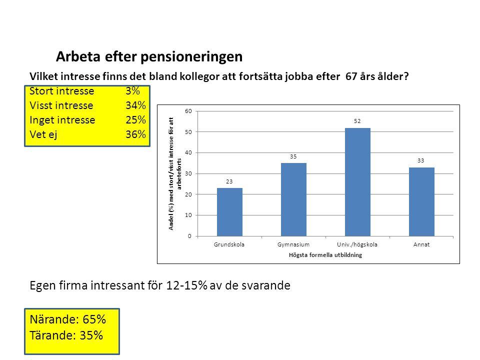 Arbeta efter pensioneringen Vilket intresse finns det bland kollegor att fortsätta jobba efter 67 års ålder.