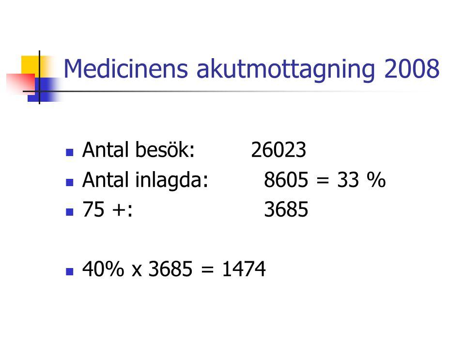 Medicinens akutmottagning 2008 Antal besök:26023 Antal inlagda: 8605 = 33 % 75 +: 3685 40% x 3685 = 1474