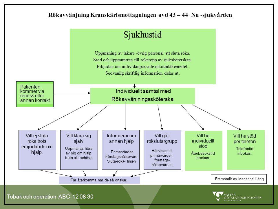 Tobak och operation ABC 12 08 30 Sjukhustid Uppmaning av läkare /övrig personal att sluta röka. Stöd och uppmuntran till rökstopp av sjuksköterskan. E