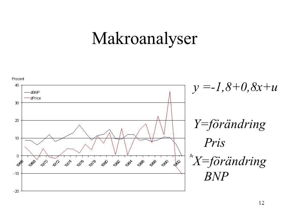 12 Makroanalyser y =-1,8+0,8x+u Y=förändring Pris X=förändring BNP
