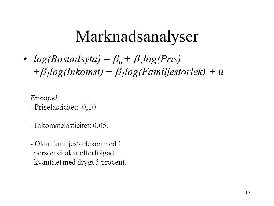 13 Marknadsanalyser log(Bostadsyta) =  0 +  1 log(Pris) +  1 log(Inkomst) +  1 log(Familjestorlek) + u Exempel: - Priselasticitet: -0,10 - Inkomst