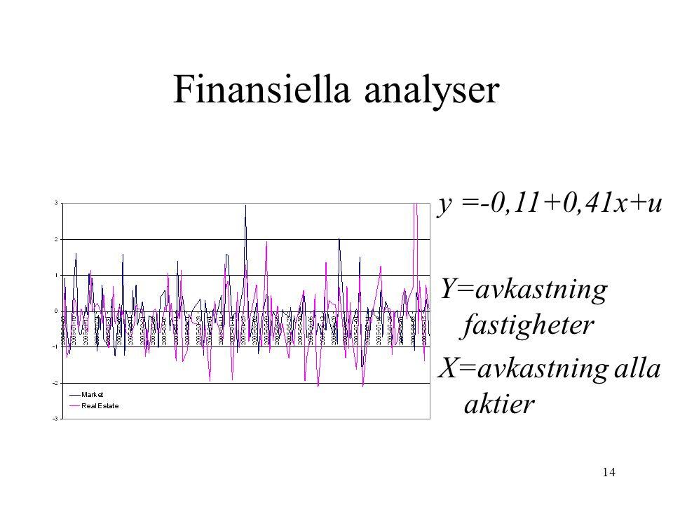 14 Finansiella analyser y =-0,11+0,41x+u Y=avkastning fastigheter X=avkastning alla aktier