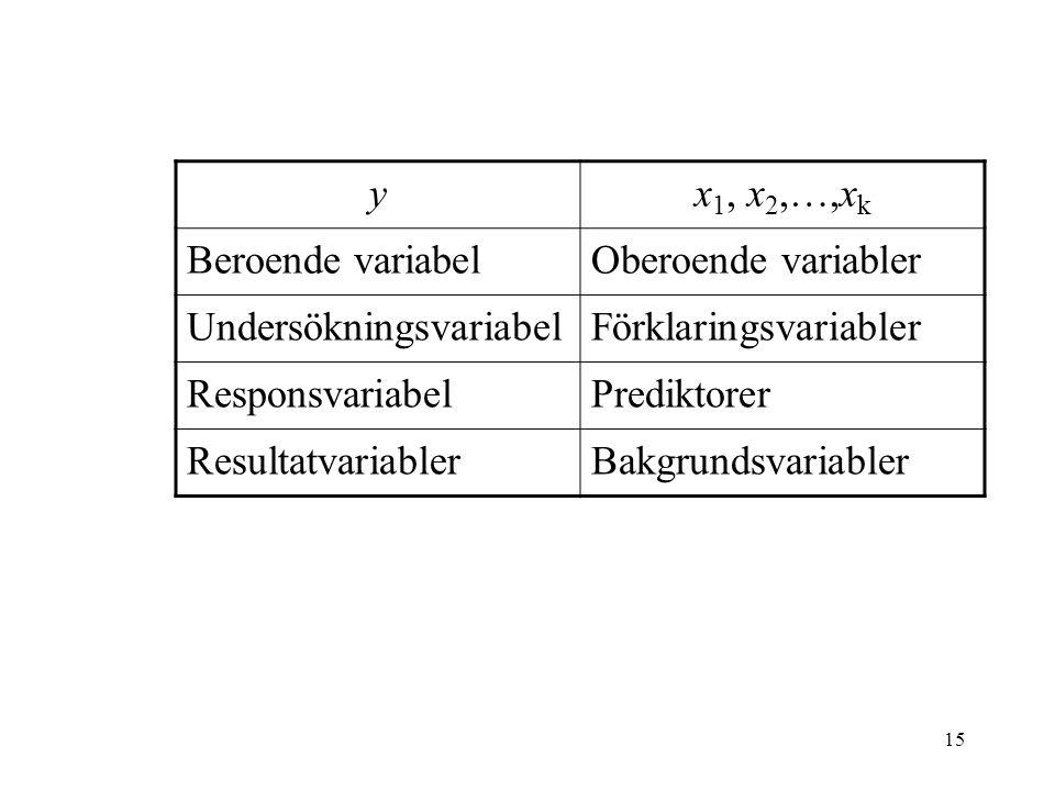 15 yx 1, x 2,…,x k Beroende variabelOberoende variabler UndersökningsvariabelFörklaringsvariabler ResponsvariabelPrediktorer ResultatvariablerBakgrund