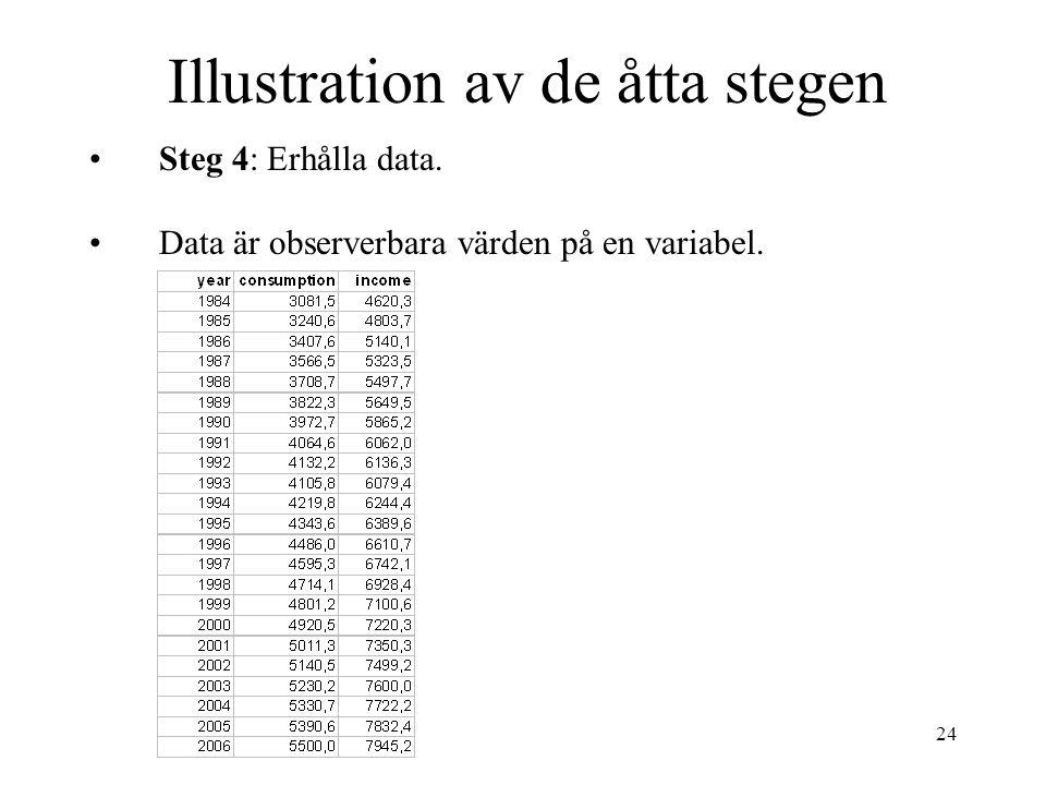 24 Illustration av de åtta stegen Steg 4: Erhålla data. Data är observerbara värden på en variabel.