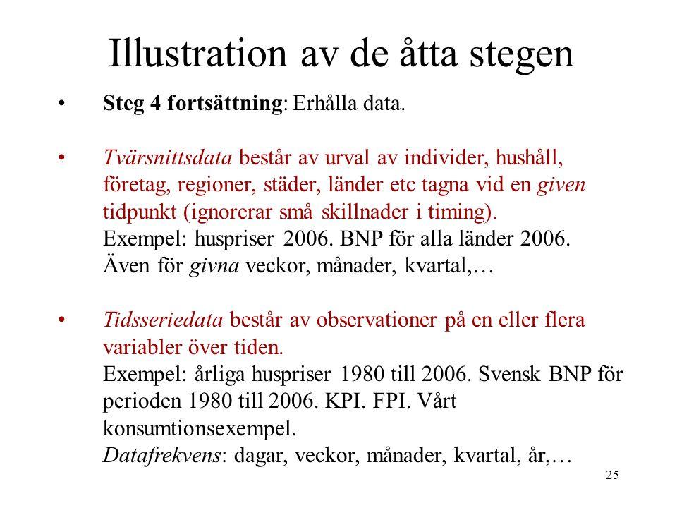 25 Illustration av de åtta stegen Steg 4 fortsättning: Erhålla data. Tvärsnittsdata består av urval av individer, hushåll, företag, regioner, städer,
