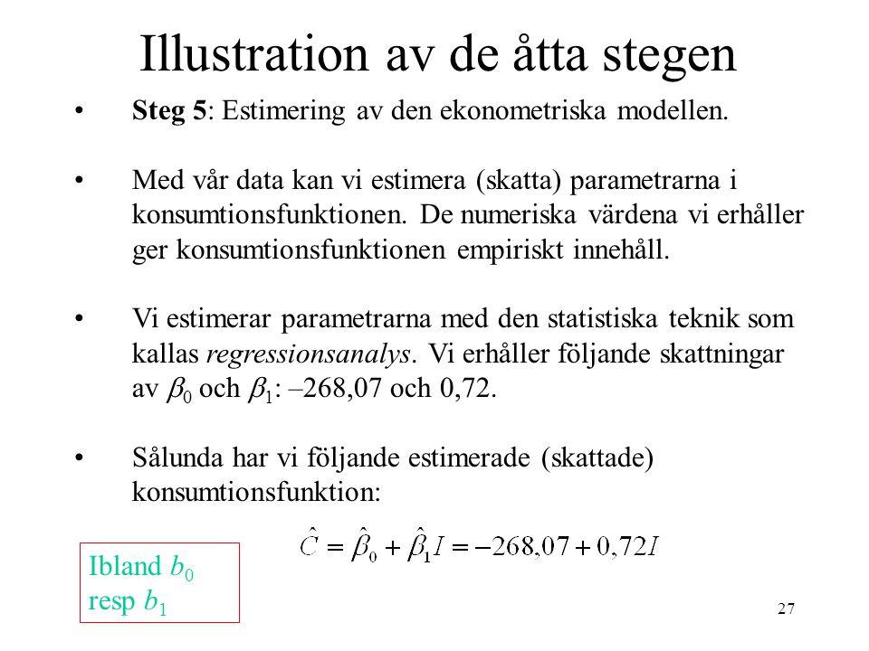 27 Illustration av de åtta stegen Steg 5: Estimering av den ekonometriska modellen. Med vår data kan vi estimera (skatta) parametrarna i konsumtionsfu