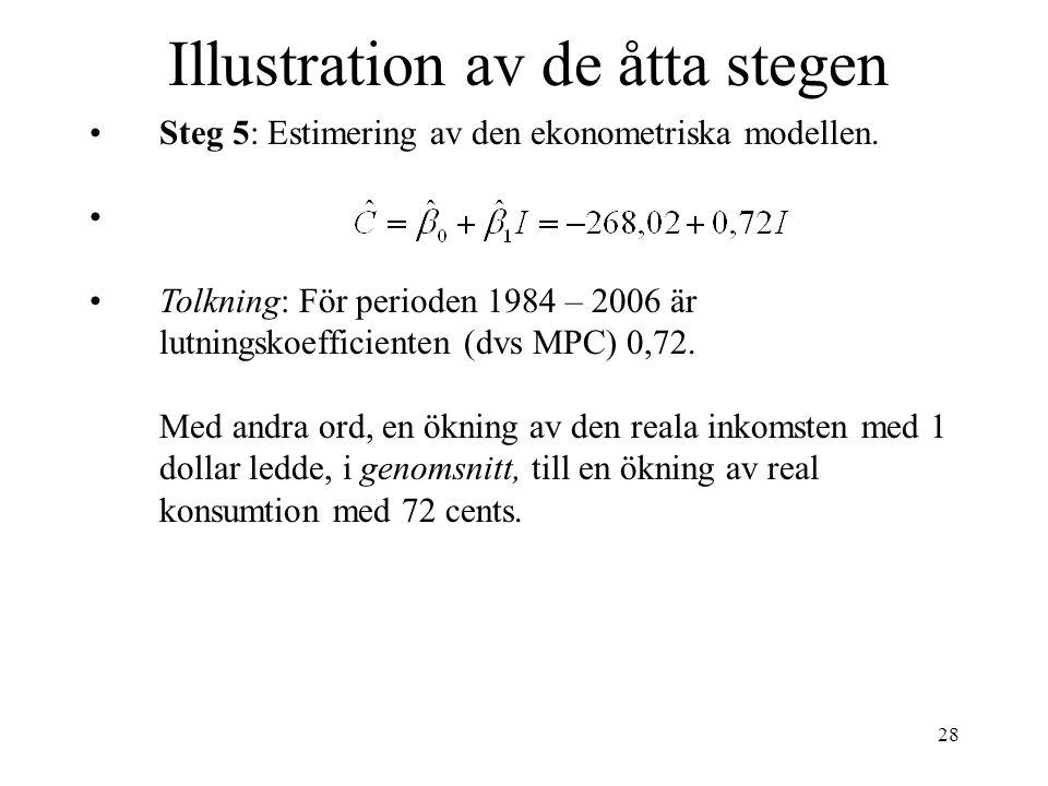 28 Illustration av de åtta stegen Steg 5: Estimering av den ekonometriska modellen. Tolkning: För perioden 1984 – 2006 är lutningskoefficienten (dvs M
