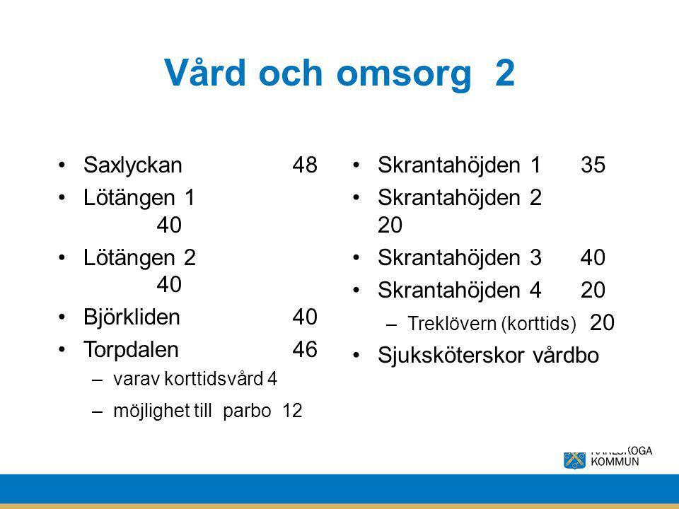 Vård och omsorg 2 Saxlyckan 48 Lötängen 1 40 Lötängen 2 40 Björkliden 40 Torpdalen 46 –varav korttidsvård 4 –möjlighet till parbo 12 Skrantahöjden 1 3