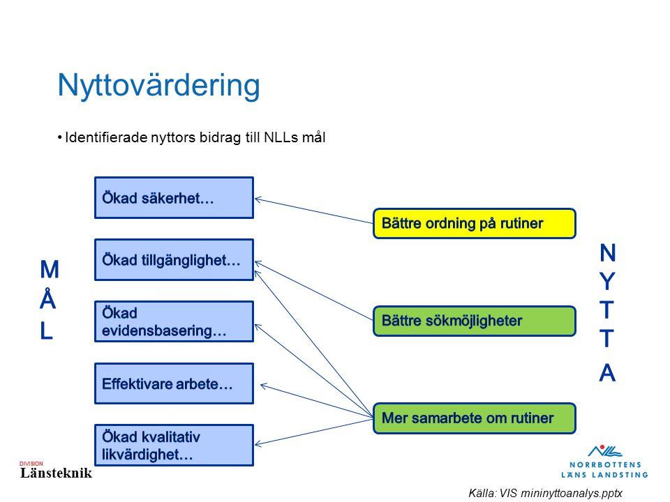 DIVISION Länsteknik Nyttovärdering Identifierade nyttors bidrag till NLLs mål Källa: VIS mininyttoanalys.pptx