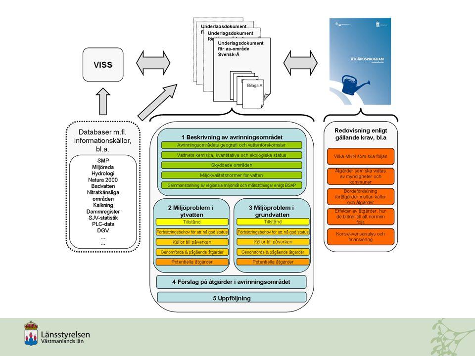 Samrådsperiod för FP, ÅP och MKN för Vatten för period 2015-2021