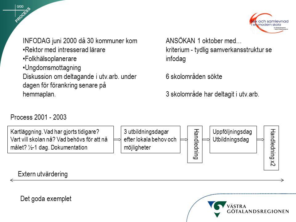 0/00 Process Process- och utbildningsledare Per Blanck Utbildare Eva Annerås