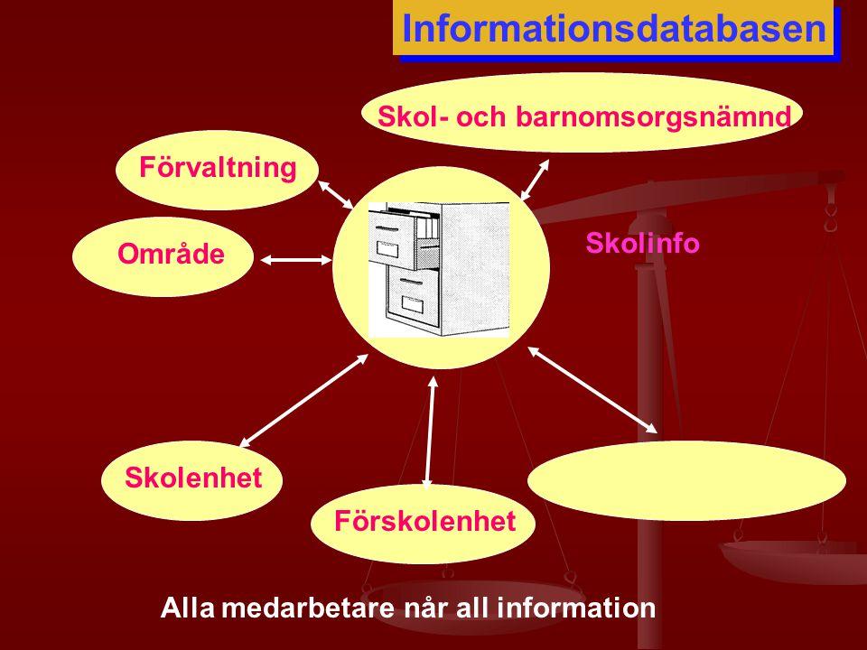 Skolenhet Förskolenhet Skolinfo OmrådeFörvaltning Skol- och barnomsorgsnämnd Informationsdatabasen Alla medarbetare når all information