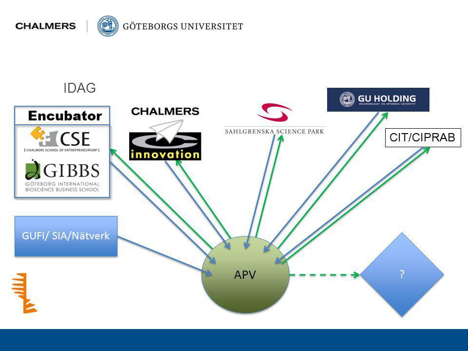 IDAG GUFI/ SIA/Nätverk Encubator APV ? ? CIT/CIPRAB