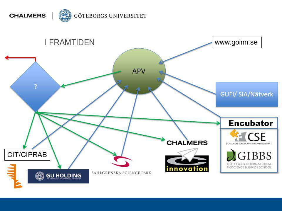 I FRAMTIDEN CIT/CIPRAB GUFI/ SIA/Nätverk Encubator APV ? ? www.goinn.se