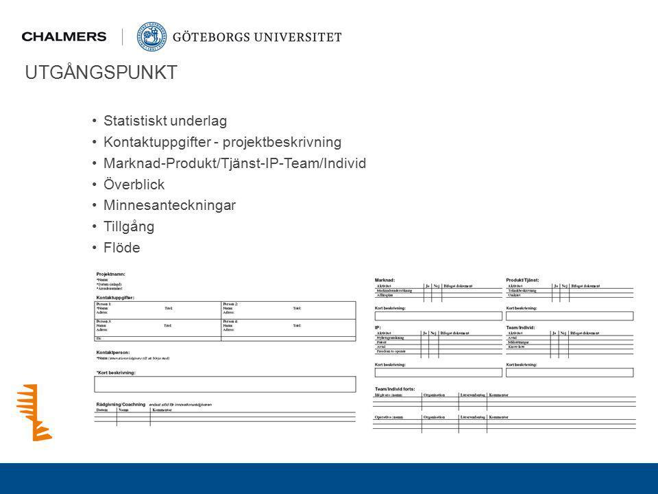 UTGÅNGSPUNKT Statistiskt underlag Kontaktuppgifter - projektbeskrivning Marknad-Produkt/Tjänst-IP-Team/Individ Överblick Minnesanteckningar Tillgång F