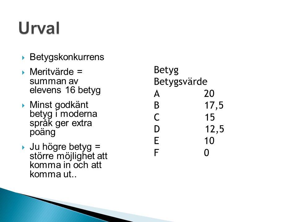  Betygskonkurrens  Meritvärde = summan av elevens 16 betyg  Minst godkänt betyg i moderna språk ger extra poäng  Ju högre betyg = större möjlighet att komma in och att komma ut..