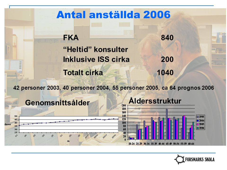 "FKA840 ""Heltid"" konsulter Inklusive ISS cirka 200 Totalt cirka1040 Genomsnittsålder Åldersstruktur 42 personer 2003, 40 personer 2004, 55 personer 200"