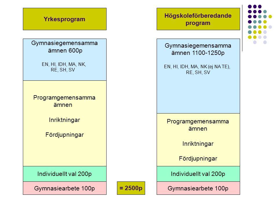Gymnasiegemensamma ämnen 600p EN, HI, IDH, MA, NK, RE, SH, SV Gymnasiegemensamma ämnen 1100-1250p EN, HI, IDH, MA, NK (ej NA TE), RE, SH, SV Programgemensamma ämnen Inriktningar Fördjupningar Programgemensamma ämnen Inriktningar Fördjupningar Individuellt val 200p Gymnasiearbete 100p Yrkesprogram Högskoleförberedande program = 2500p