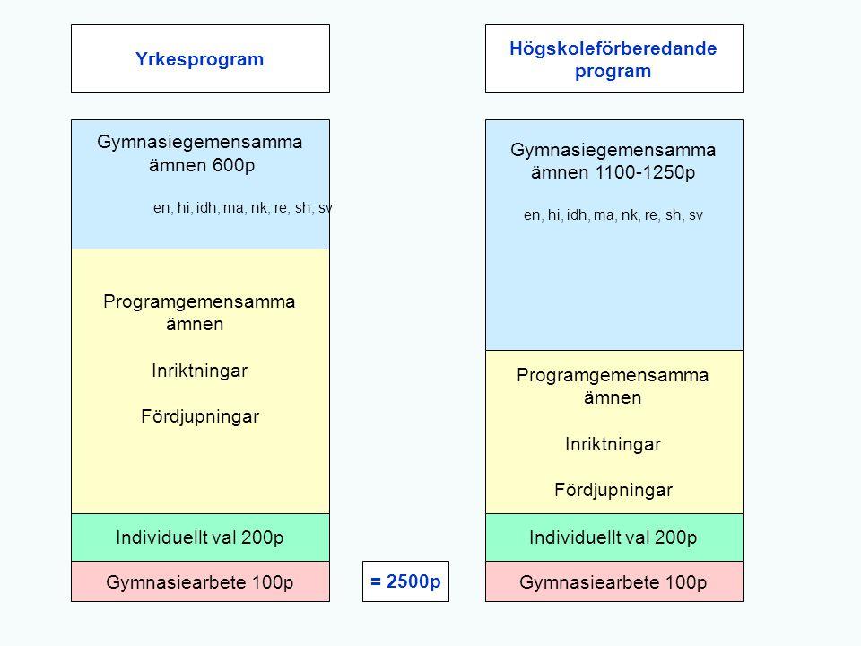 Gymnasiegemensamma ämnen 600p en, hi, idh, ma, nk, re, sh, sv Gymnasiegemensamma ämnen 1100-1250p en, hi, idh, ma, nk, re, sh, sv Programgemensamma äm
