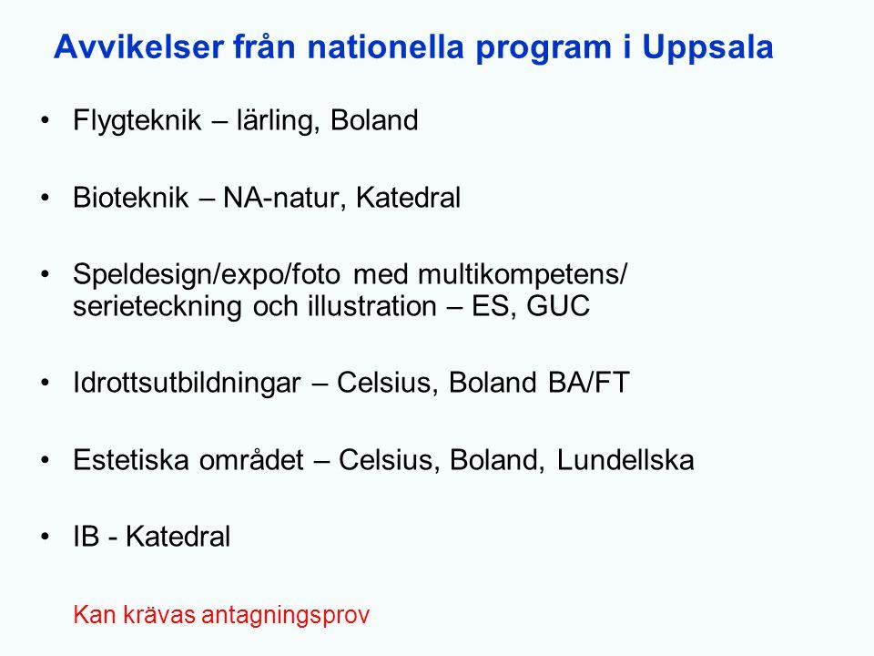 Avvikelser från nationella program i Uppsala Flygteknik – lärling, Boland Bioteknik – NA-natur, Katedral Speldesign/expo/foto med multikompetens/ seri
