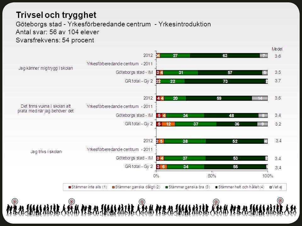 Trivsel och trygghet Göteborgs stad - Yrkesförberedande centrum - Yrkesintroduktion Antal svar: 56 av 104 elever Svarsfrekvens: 54 procent
