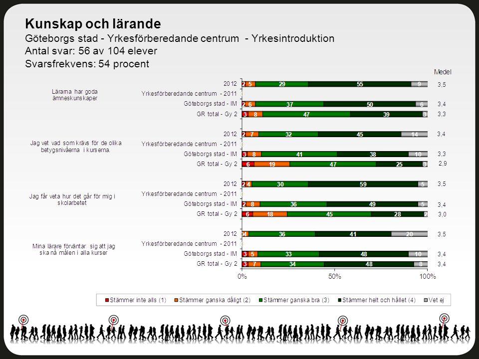 Kunskap och lärande Göteborgs stad - Yrkesförberedande centrum - Yrkesintroduktion Antal svar: 56 av 104 elever Svarsfrekvens: 54 procent