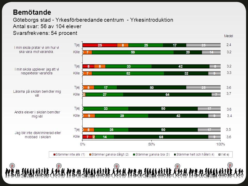 Bemötande Göteborgs stad - Yrkesförberedande centrum - Yrkesintroduktion Antal svar: 56 av 104 elever Svarsfrekvens: 54 procent