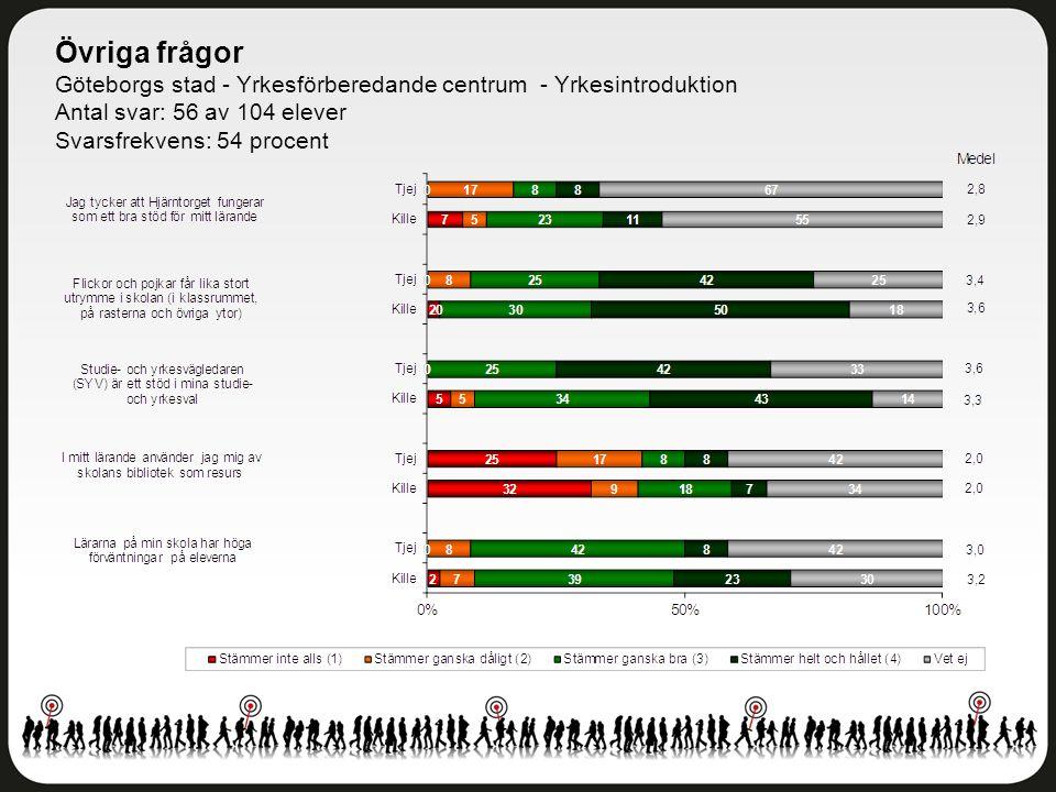 Övriga frågor Göteborgs stad - Yrkesförberedande centrum - Yrkesintroduktion Antal svar: 56 av 104 elever Svarsfrekvens: 54 procent
