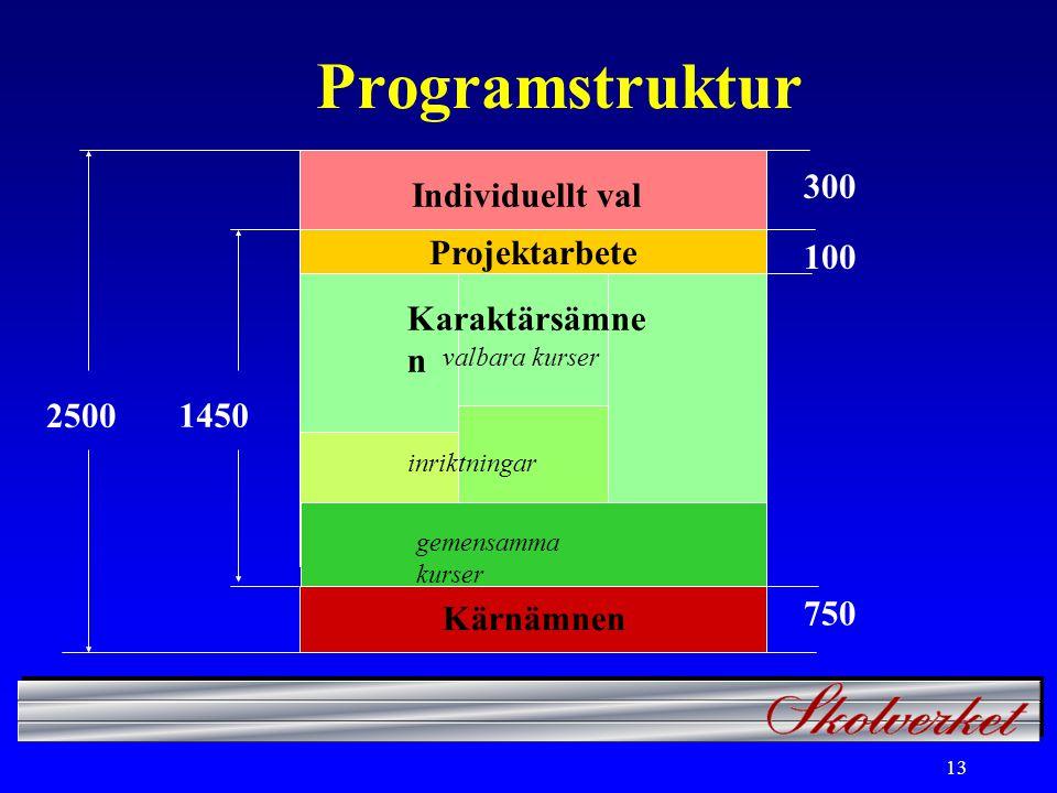 13 Programstruktur Kärnämnen gemensamma kurser 750 inriktningar Individuellt val 300 1450 Projektarbete 100 2500 Karaktärsämne n valbara kurser