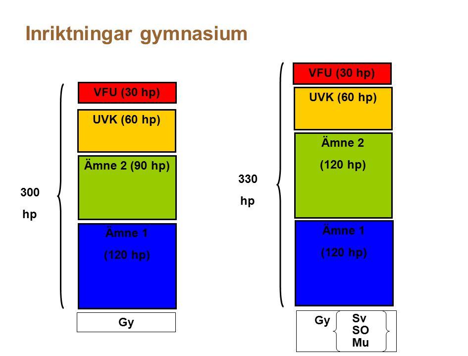 Inriktningar gymnasium Gy Ämne 1 (120 hp) Ämne 2 (90 hp) UVK (60 hp) VFU (30 hp) Gy Ämne 1 (120 hp) Ämne 2 (120 hp) UVK (60 hp) VFU (30 hp) Sv SO Mu 3