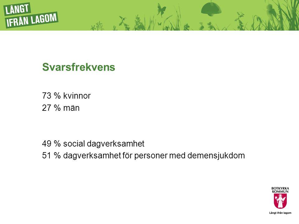 Svarsfrekvens 73 % kvinnor 27 % män 49 % social dagverksamhet 51 % dagverksamhet för personer med demensjukdom