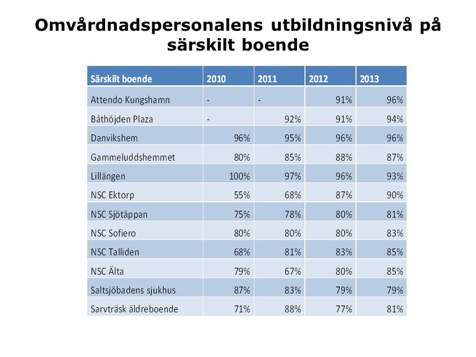 Omvårdnadspersonalens utbildningsnivå på särskilt boende