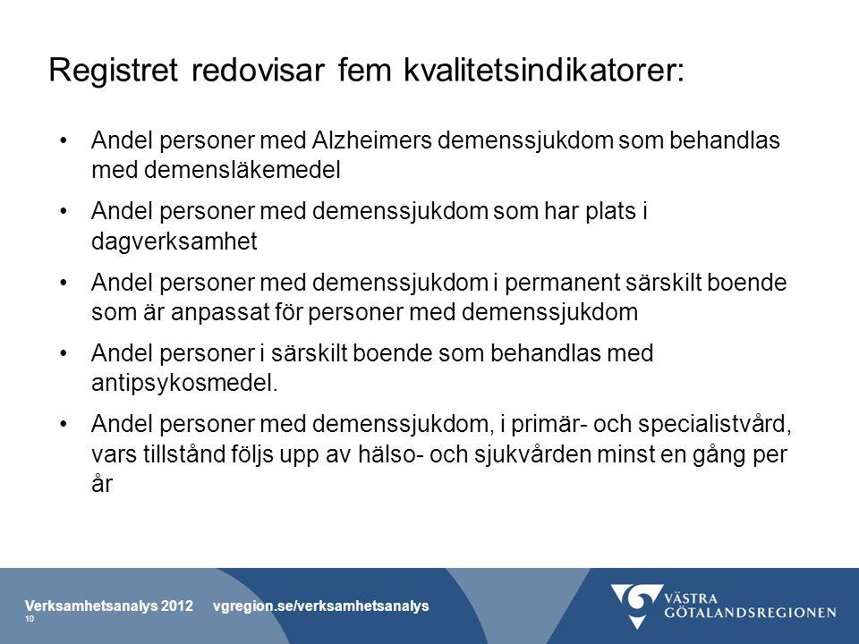 Registret redovisar fem kvalitetsindikatorer: Andel personer med Alzheimers demenssjukdom som behandlas med demensläkemedel Andel personer med demenss