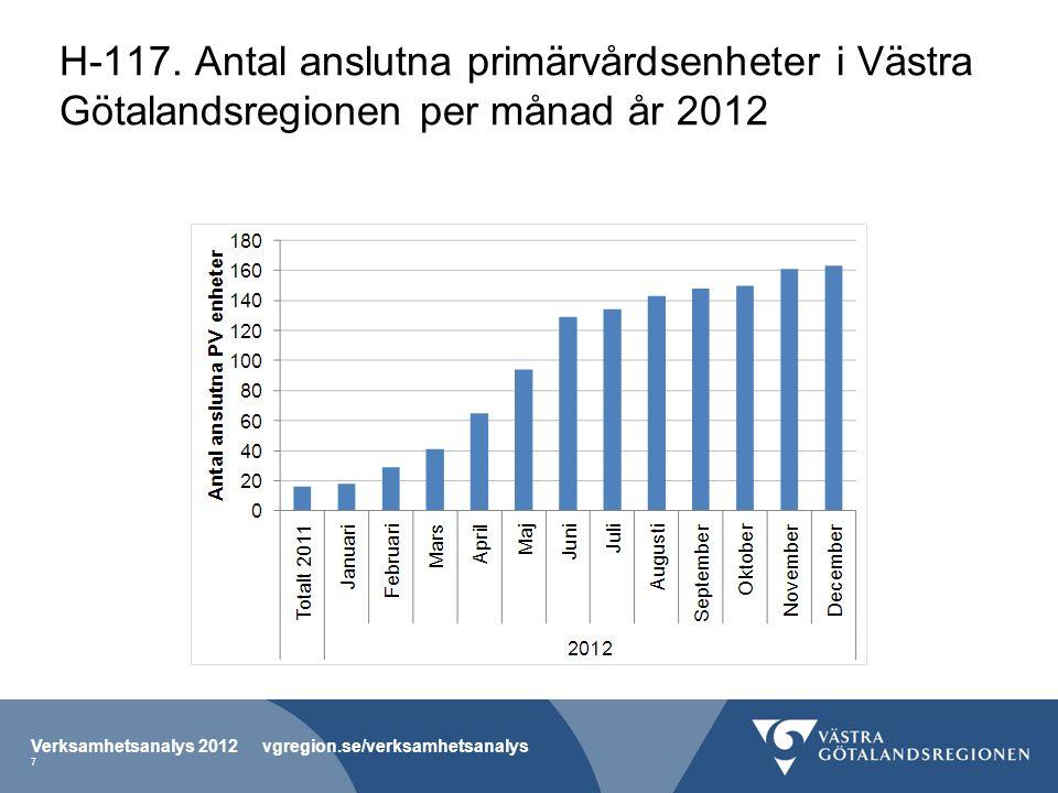 H-117. Antal anslutna primärvårdsenheter i Västra Götalandsregionen per månad år 2012 Verksamhetsanalys 2012 vgregion.se/verksamhetsanalys 7