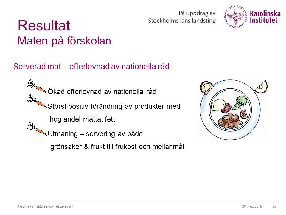 26 mars 2015Karolinska Institutets folkhälsoakademi36 Resultat Maten på förskolan Serverad mat – efterlevnad av nationella råd Ökad efterlevnad av nat