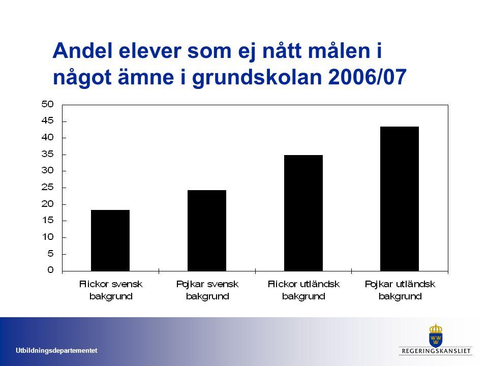 Utbildningsdepartementet Måluppfyllelse i grundskolan Allt färre når målen i matte: –flickor från 4,8% 1998 till 7,2% 2008.