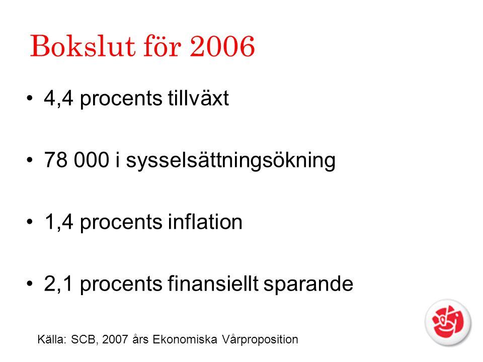 Bokslut för 2006 4,4 procents tillväxt 78 000 i sysselsättningsökning 1,4 procents inflation 2,1 procents finansiellt sparande Källa: SCB, 2007 års Ekonomiska Vårproposition