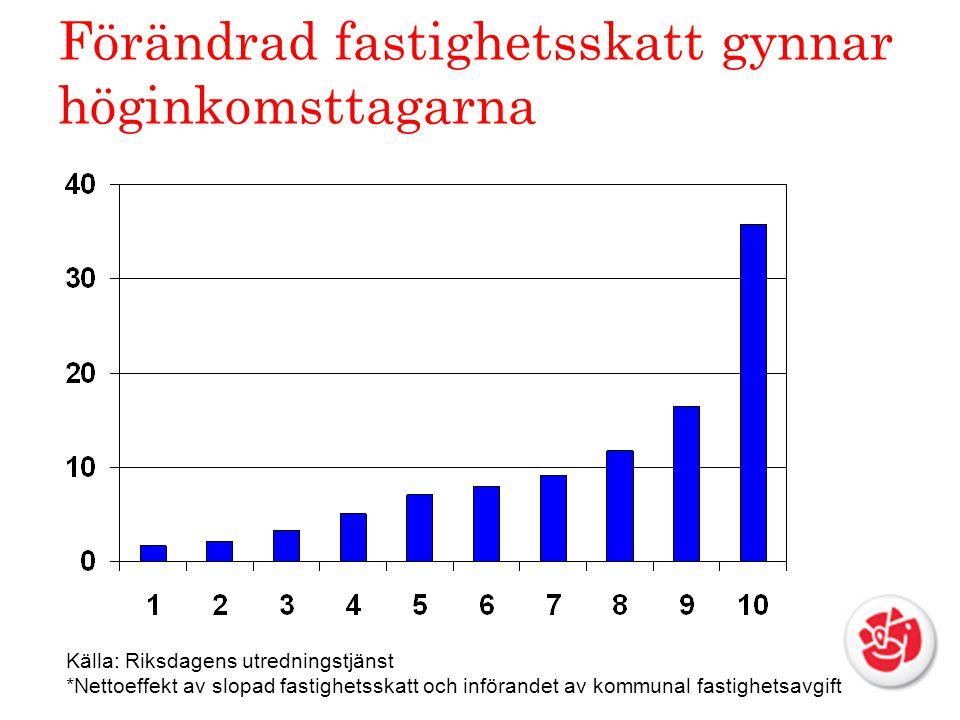 Förändrad fastighetsskatt gynnar höginkomsttagarna Källa: Riksdagens utredningstjänst *Nettoeffekt av slopad fastighetsskatt och införandet av kommunal fastighetsavgift