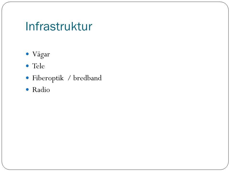 Infrastruktur Vägar Tele Fiberoptik / bredband Radio