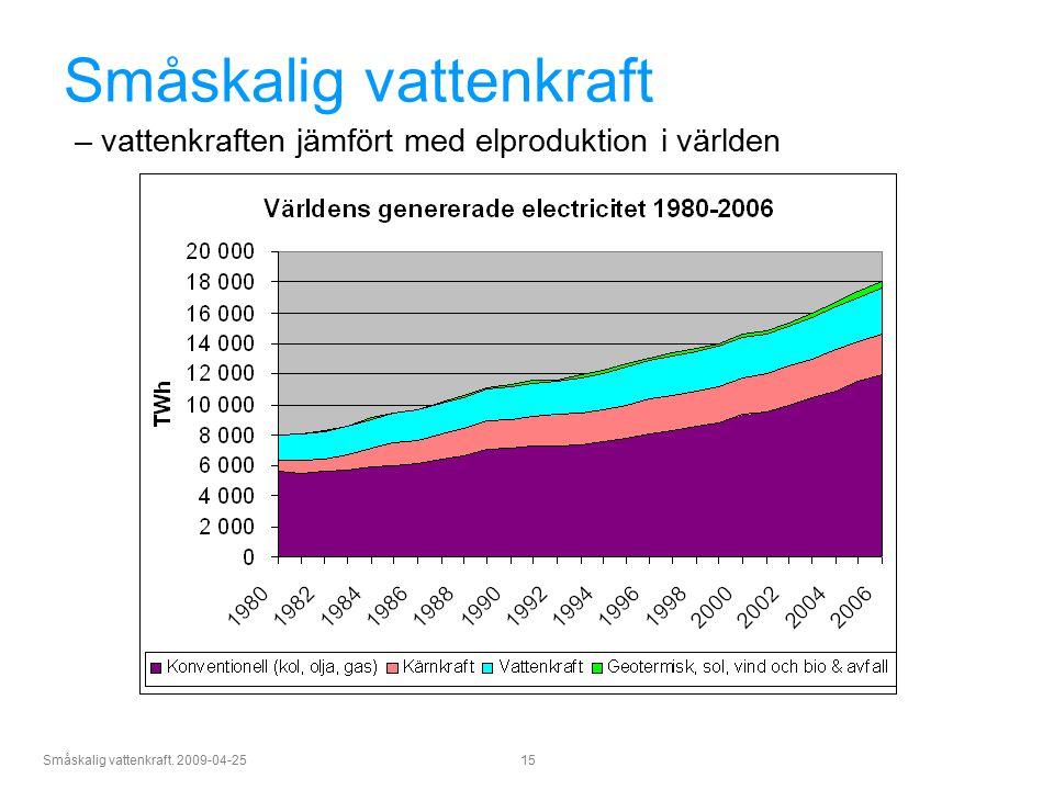 Småskalig vattenkraft. 2009-04-25 15 Småskalig vattenkraft – vattenkraften jämfört med elproduktion i världen