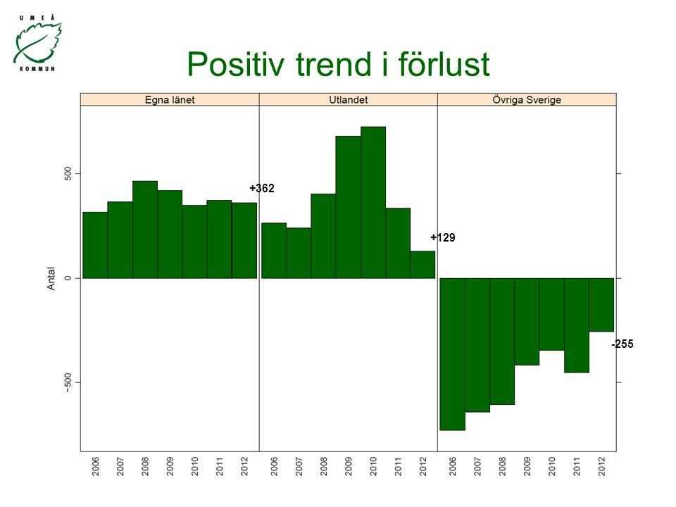 +362 +129 -255 Positiv trend i förlust