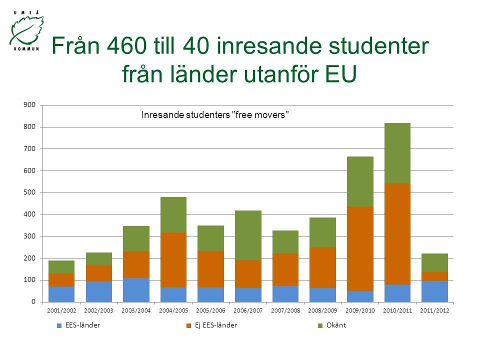 Från 460 till 40 inresande studenter från länder utanför EU
