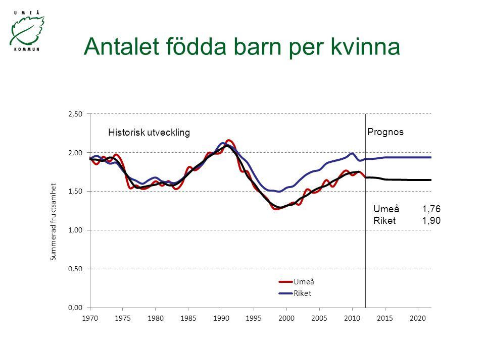Antalet födda barn per kvinna Umeå1,76 Riket1,90