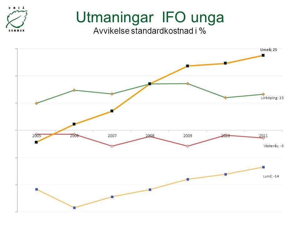 Utmaningar IFO unga Avvikelse standardkostnad i %