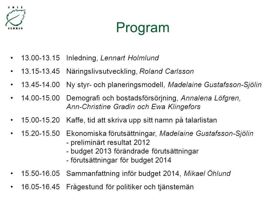 13.00-13.15 Inledning, Lennart Holmlund 13.15-13.45 Näringslivsutveckling, Roland Carlsson 13.45-14.00 Ny styr- och planeringsmodell, Madelaine Gustafsson-Sjölin 14.00-15.00 Demografi och bostadsförsörjning, Annalena Löfgren, Ann-Christine Gradin och Ewa Klingefors 15.00-15.20 Kaffe, tid att skriva upp sitt namn på talarlistan 15.20-15.50 Ekonomiska förutsättningar, Madelaine Gustafsson-Sjölin - preliminärt resultat 2012 - budget 2013 förändrade förutsättningar - förutsättningar för budget 2014 15.50-16.05 Sammanfattning inför budget 2014, Mikael Öhlund 16.05-16.45 Frågestund för politiker och tjänstemän Program