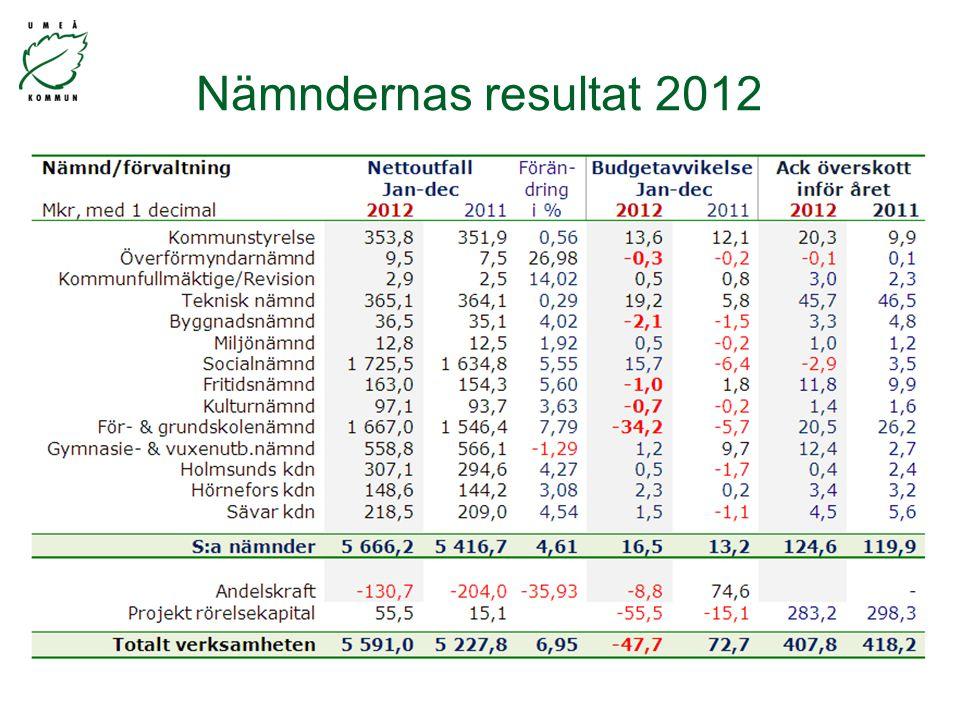 Nämndernas resultat 2012