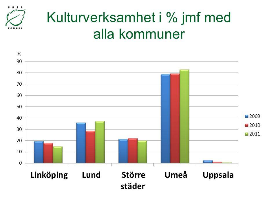 Kulturverksamhet i % jmf med alla kommuner %