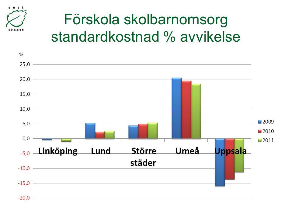 Förskola skolbarnomsorg standardkostnad % avvikelse %