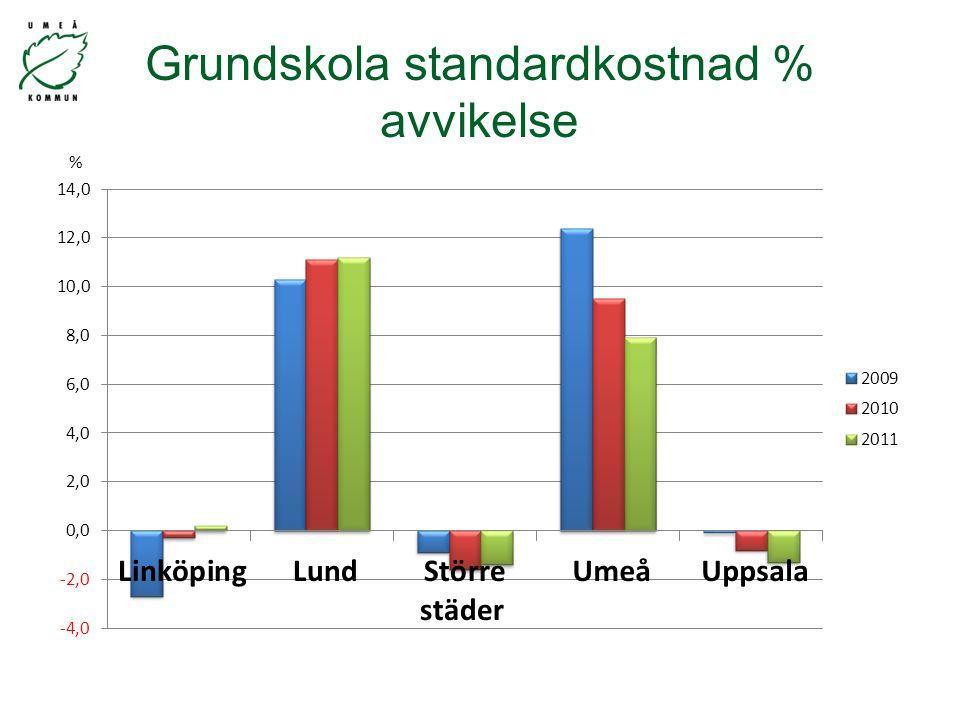Grundskola standardkostnad % avvikelse %